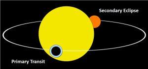 Transit Eclipse